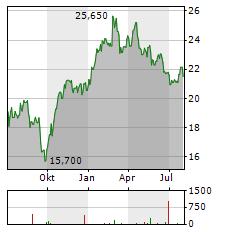 DANIELI & C OFFICINE MECCANICHE Aktie Chart 1 Jahr