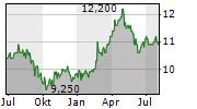 DANONE SA ADR Chart 1 Jahr