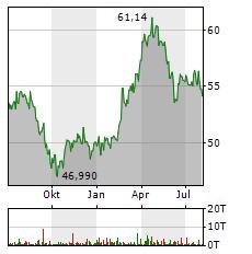 DANONE Aktie Chart 1 Jahr