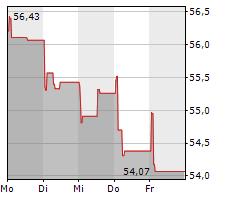 DANONE SA Chart 1 Jahr