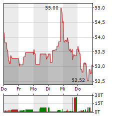DANONE Aktie 1-Woche-Intraday-Chart