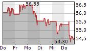 DANONE SA 5-Tage-Chart