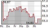DANONE SA 1-Woche-Intraday-Chart