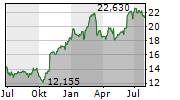 DANSKE BANK A/S Chart 1 Jahr