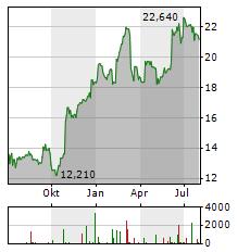 DANSKE BANK Aktie Chart 1 Jahr