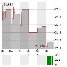 DANSKE BANK Aktie 1-Woche-Intraday-Chart