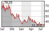 DAQO NEW ENERGY CORP ADR Chart 1 Jahr