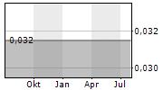 DART MINING NL Chart 1 Jahr