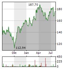 DASSAULT AVIATION Aktie Chart 1 Jahr