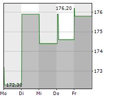 DASSAULT AVIATION SA Chart 1 Jahr