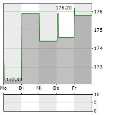 DASSAULT AVIATION Aktie 5-Tage-Chart