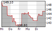 DASSAULT AVIATION SA 5-Tage-Chart