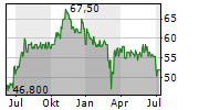 DATA MODUL AG Chart 1 Jahr