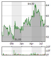 DATA MODUL Aktie Chart 1 Jahr