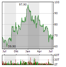 DATAGROUP Aktie Chart 1 Jahr