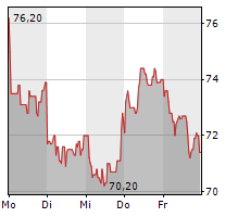 DATAGROUP SE Chart 1 Jahr