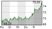 DATAGROUP SE 1-Woche-Intraday-Chart