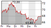 DATAGROUP SE 5-Tage-Chart