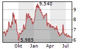 DATALOGIC SPA Chart 1 Jahr