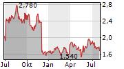 DATATEC LIMITED Chart 1 Jahr