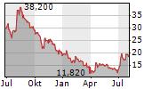 DATAWALK SA Chart 1 Jahr