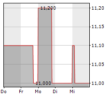 DATRON AG Chart 1 Jahr
