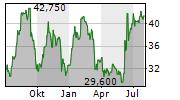 DAVE & BUSTERS ENTERTAINMENT INC Chart 1 Jahr