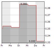 DAVIDSTEA INC Chart 1 Jahr