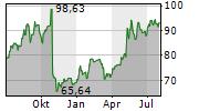 DAVITA INC Chart 1 Jahr