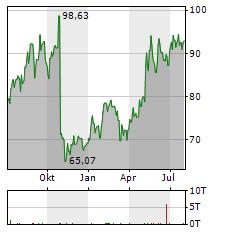 DAVITA Aktie Chart 1 Jahr