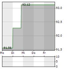 DAVITA Aktie 1-Woche-Intraday-Chart