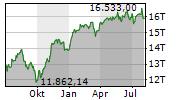 DAX Chart 1 Jahr