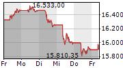 DAX 5-Tage-Chart