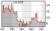 DAXOR CORPORATION Chart 1 Jahr