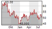 DCC PLC Chart 1 Jahr