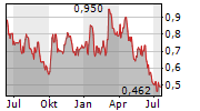 DE GREY MINING LIMITED Chart 1 Jahr