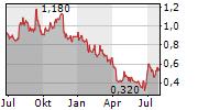 DE LA RUE PLC Chart 1 Jahr