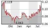 DE.MEM LIMITED Chart 1 Jahr