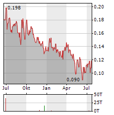DE.MEM Aktie Chart 1 Jahr