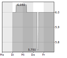 DEAG DEUTSCHE ENTERTAINMENT AG Chart 1 Jahr