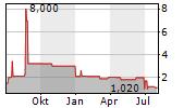 DECHENG TECHNOLOGY AG Chart 1 Jahr