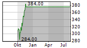 DECKERS OUTDOOR CORPORATION Chart 1 Jahr