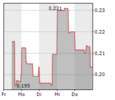 DECKLAR RESOURCES INC Chart 1 Jahr