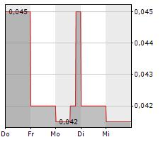 DEEP-SOUTH RESOURCES INC Chart 1 Jahr