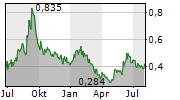 DEEP YELLOW LIMITED Chart 1 Jahr
