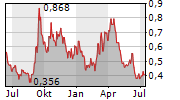 DEEP YELLOW LIMITED Chart 1 Jahr