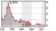 DEEPMARKIT CORP Chart 1 Jahr