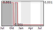 DEEPMATTER GROUP PLC Chart 1 Jahr