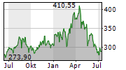 DEERE & COMPANY Chart 1 Jahr