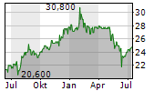 DEFAMA DEUTSCHE FACHMARKT AG Chart 1 Jahr